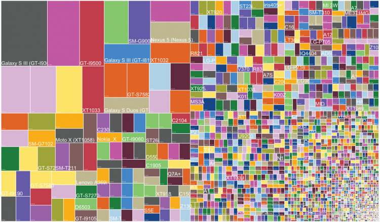 android fragmentation 2014